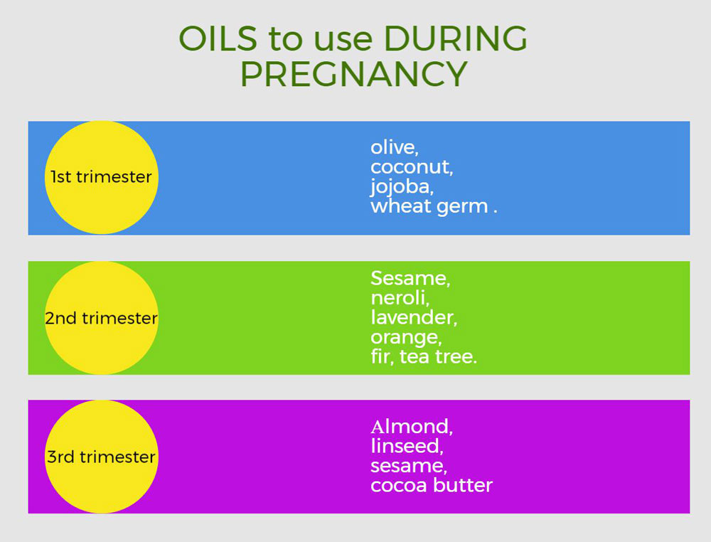 oils to use for skin care during pregnancy